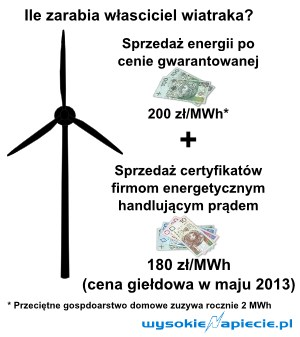 Ile zarabia właściciel wiatraka