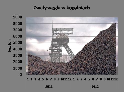 Zwały węgla w kopalniach