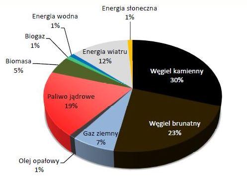 Struktura wytwarzania energii elektrycznej w Polsce w 2030 roku (źródło: PPEJ)