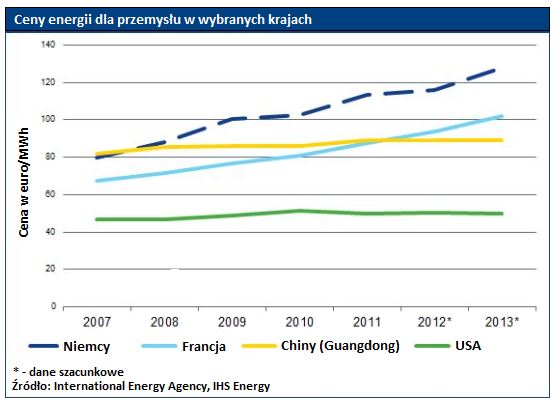 Po ile prąd kupują firmy w największych gospodarkach świata