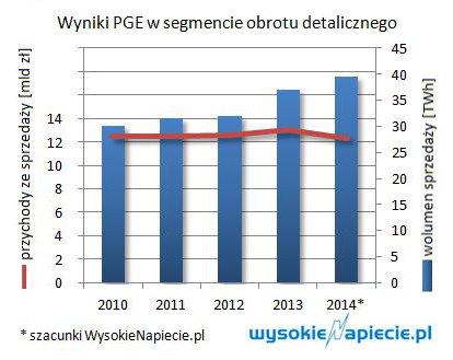 PGE sprzedaje coraz wiecej energii, ale nie idzie za tym taki sam wzrost przychodów i marży. W tym roku przychody nawet spadną