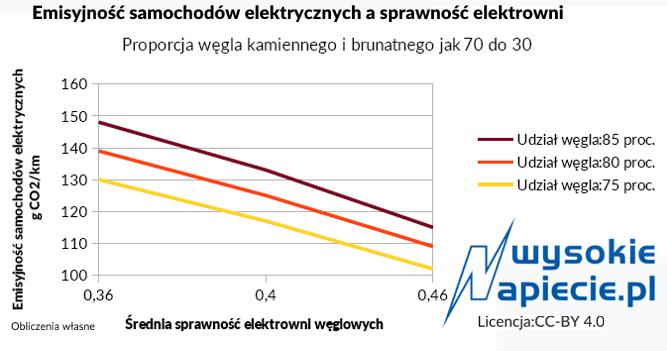 Ograniczanie udziału węgla w produkcji energii wygląda na bardziej efektywną metodę niż kosztowne podnoszenie sprawności