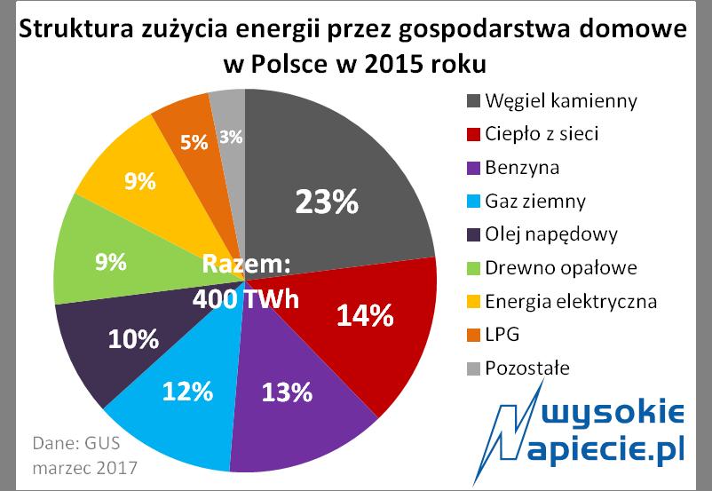 Nowoczesna architektura Czas sprawdzić, co pożera prąd w domu - WysokieNapiecie.pl YO55