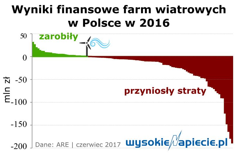 oze_wiatr_wyniki_2016.png