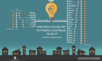 Ceny prądu w Polsce jednymi z wyższych w UE