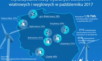 Największa produkcja polskich wiatraków w historii