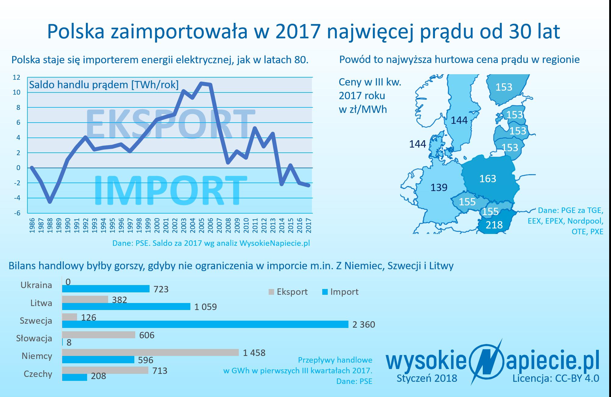 Import energii elektrycznej do Polski najwyższy od 30 lat