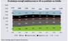 Unijna produkcja energii z OZE po raz pierwszy większa niż z węgla
