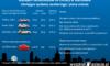 Warszawa traci okazję na 300 aut elektrycznych