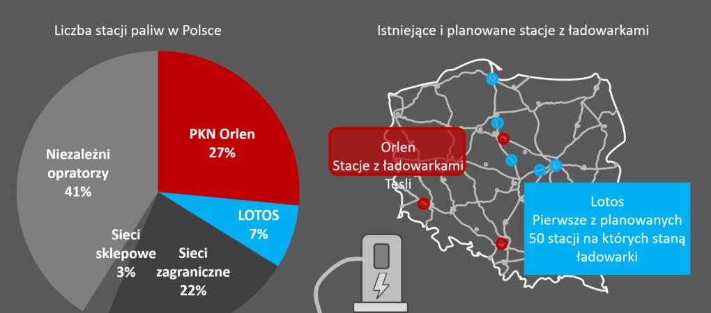 tech_ev_ladowarki_stacjach_orlen_lotos-1020x450.png