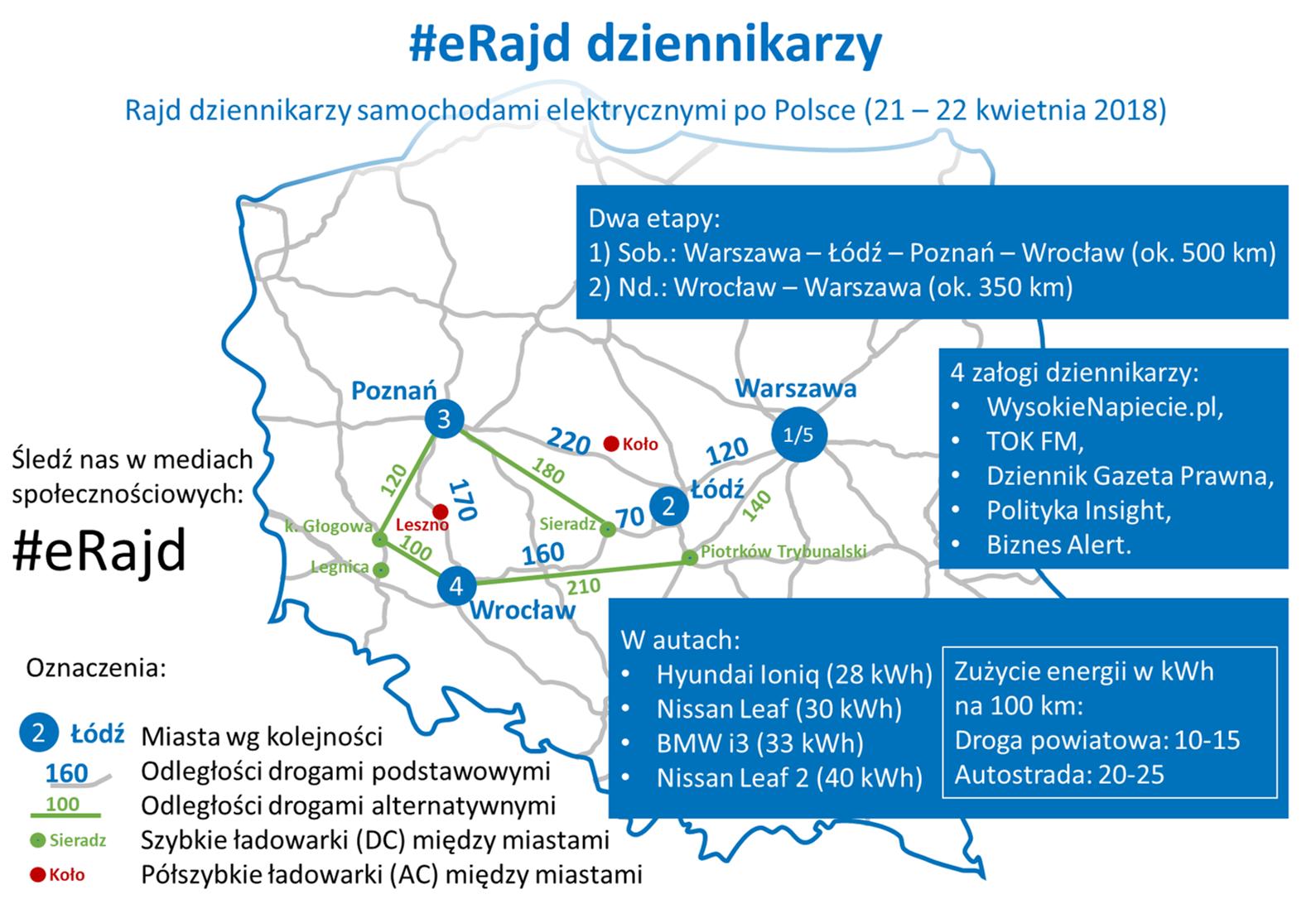 #eRajd dziennikarzy po Polsce