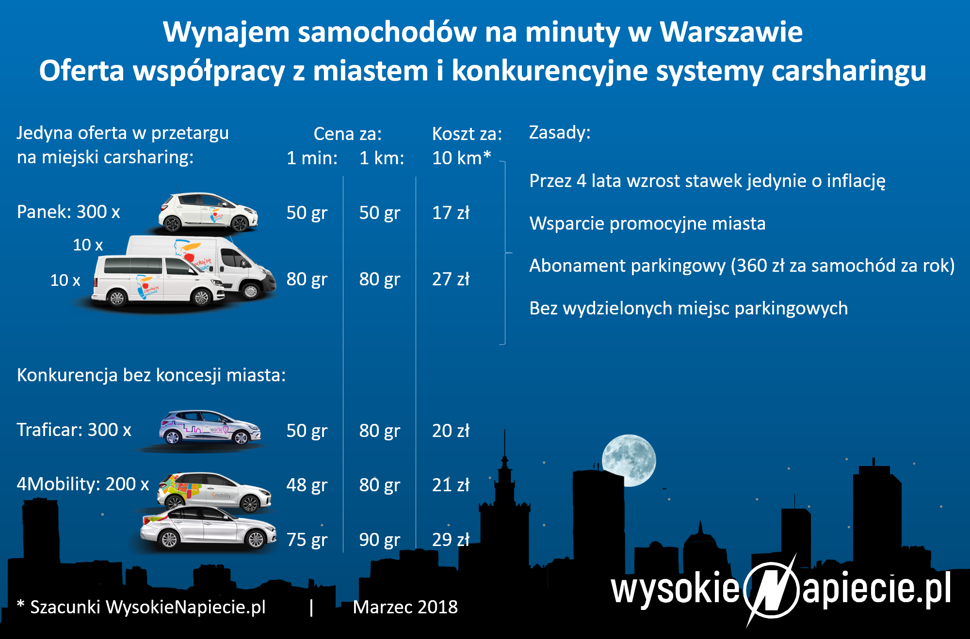 Carsharing w Warszawie