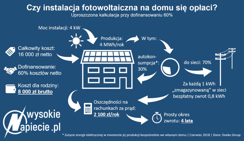 Okres zwrotu instalacji fotowoltaicznej z dotacją wynosi ok. 4 lat