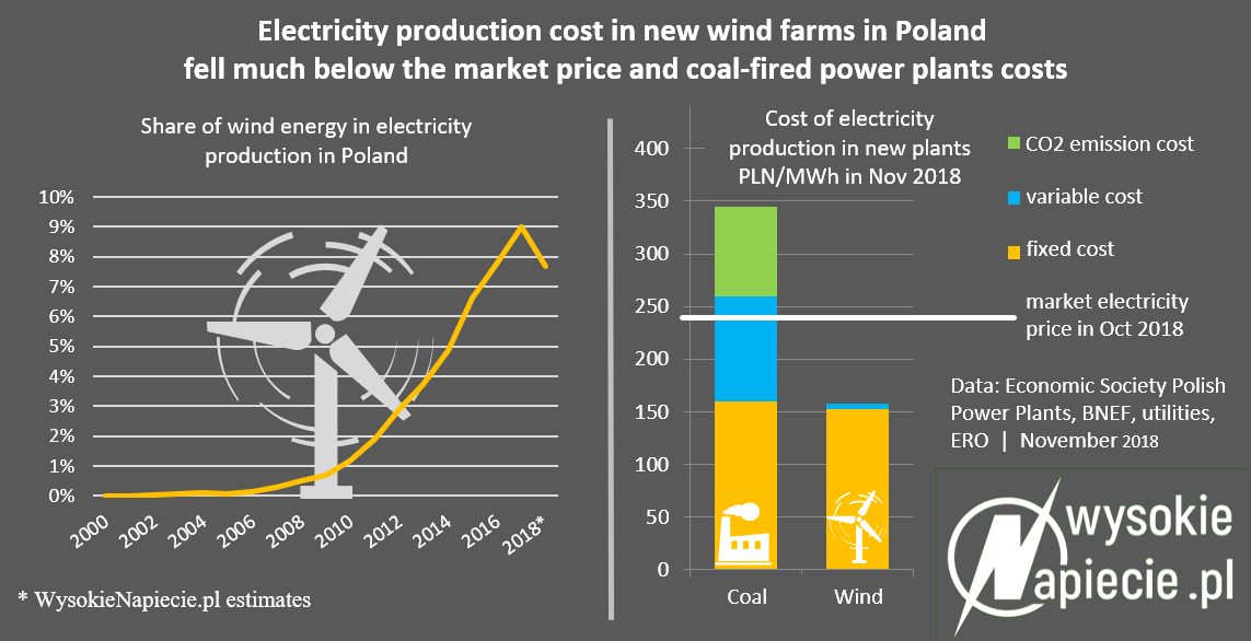 Polish government: wind turbines will be scrapped within 17 years
