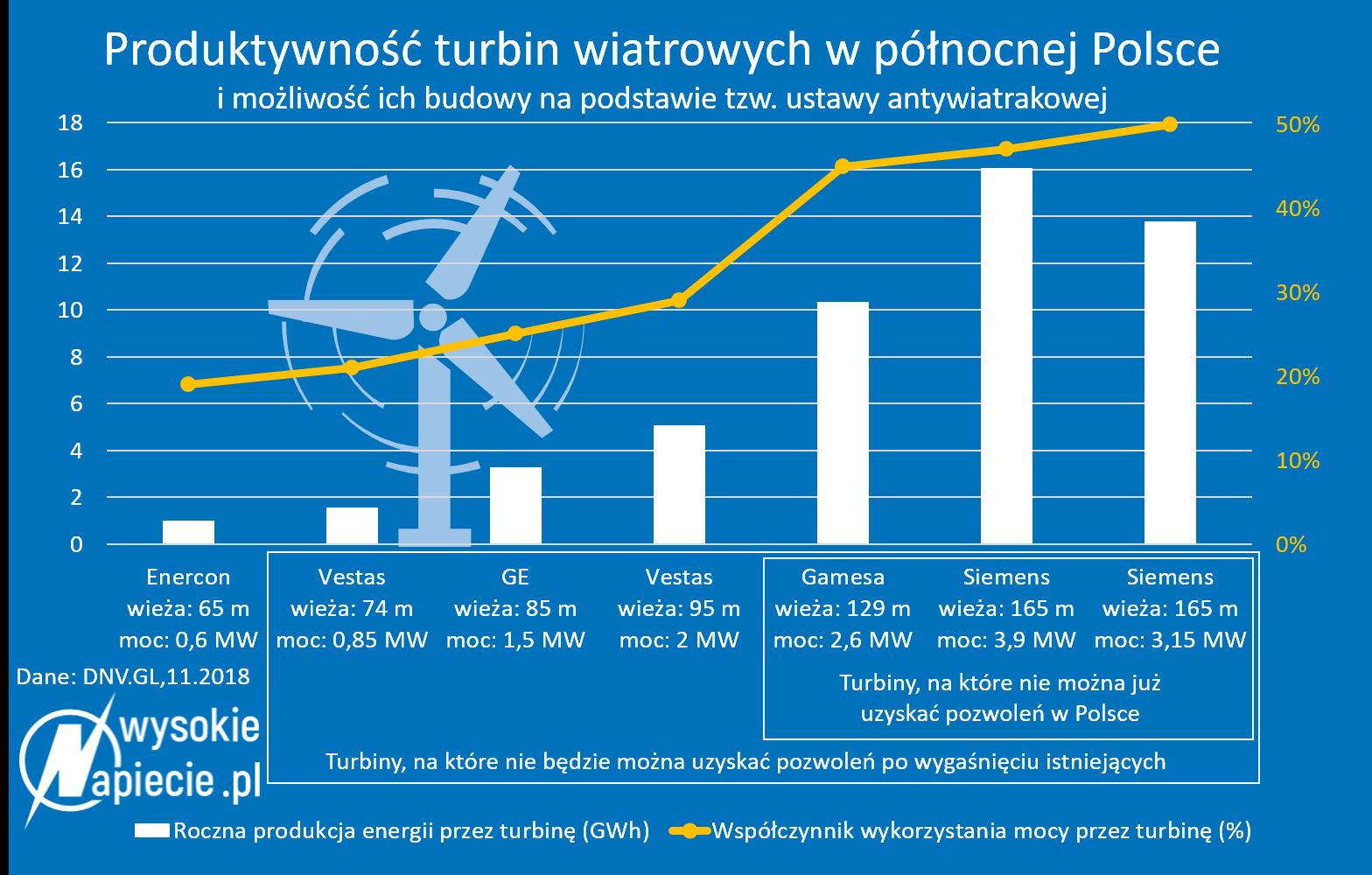 https://wysokienapiecie.pl/wp-content/uploads/2018/11/wiatr_produktywnosc_turbin.png