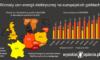 Ostry wzrost cen prądu w Europie