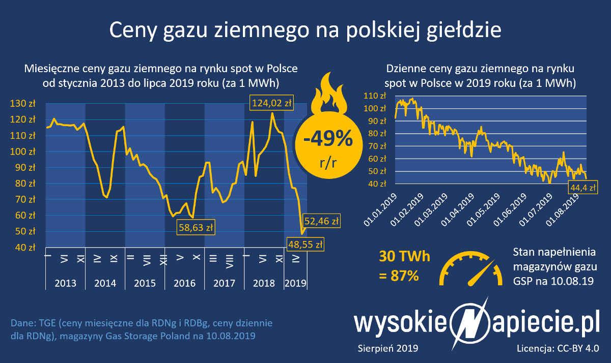Cena gazu