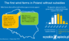The first wind farms in Poland without subsidies