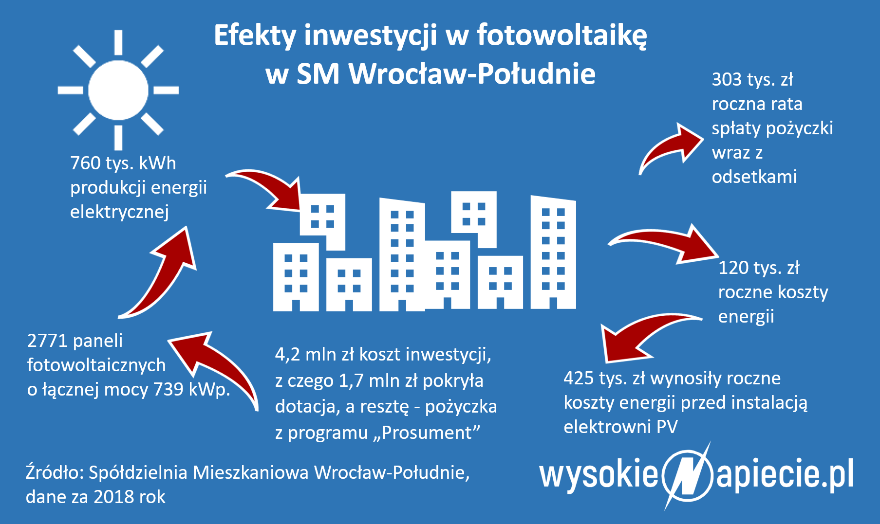 PV, Spoldzielnia Wroclaw Poludnie