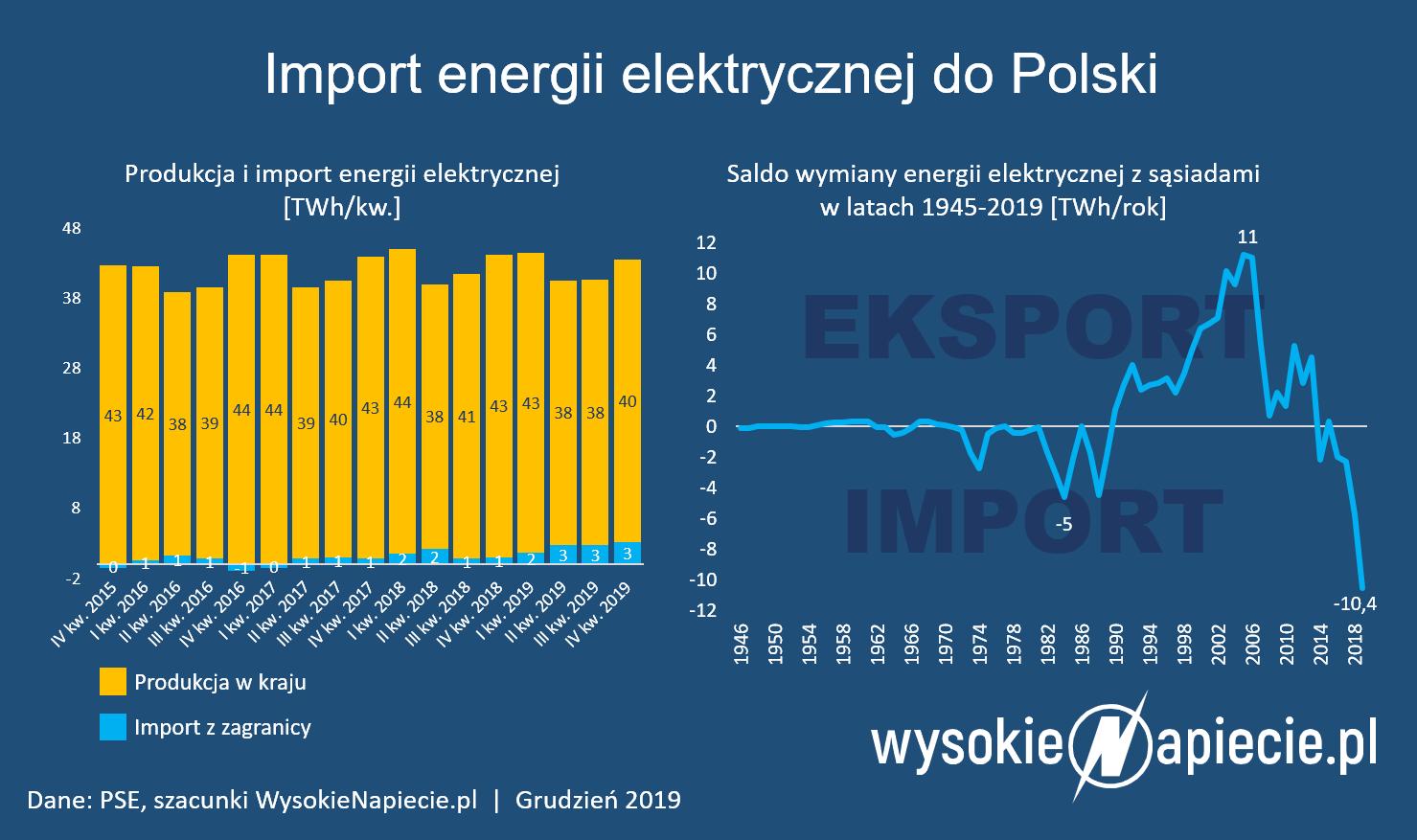 import_energii_elektrycznej_do_polski_ry