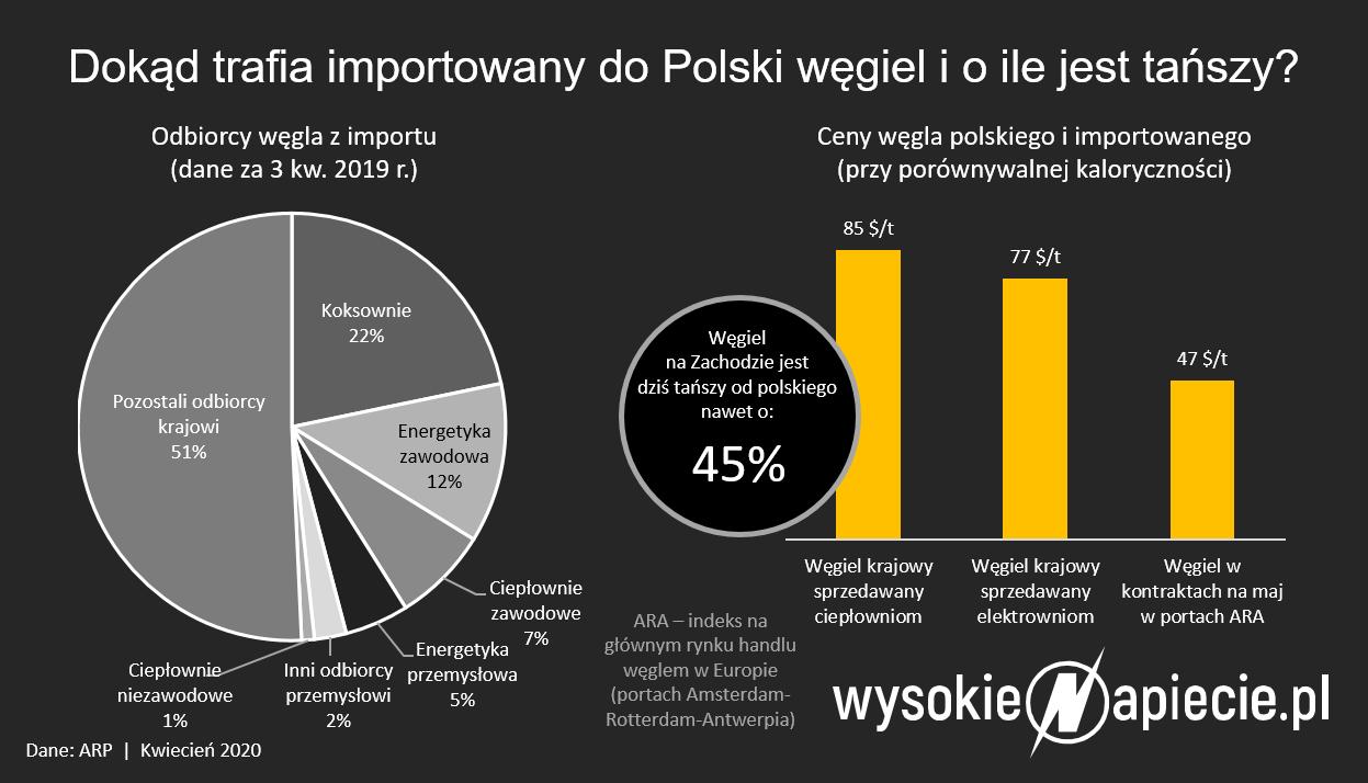import_ceny_wegla_ara_pscmi.png
