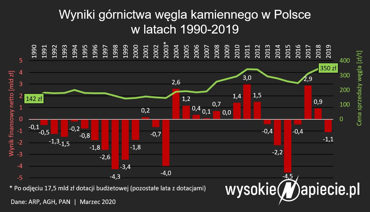straty_polskiego_gornictwa_wegla_kamienn