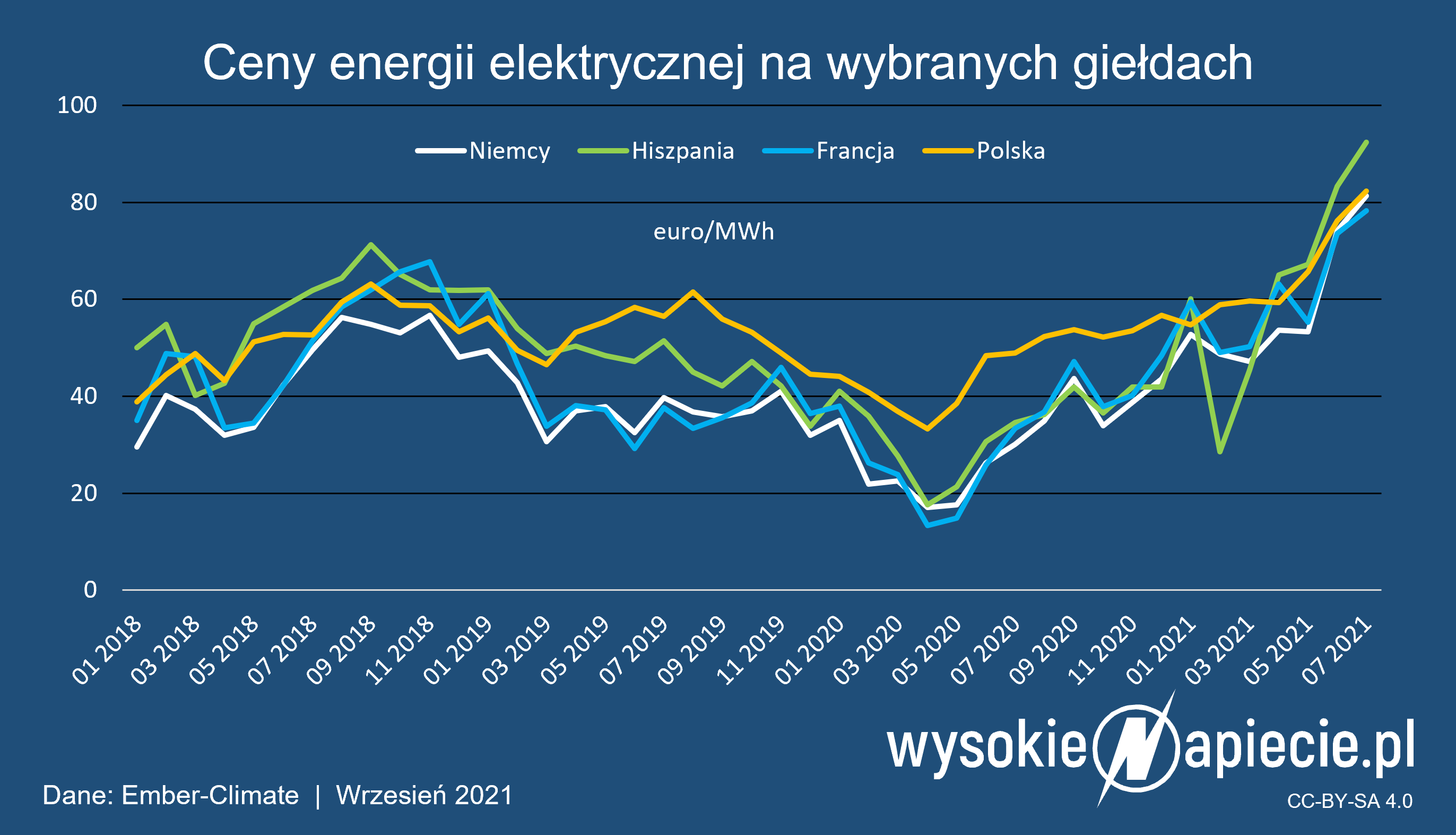 ceny_energii_polska_niemcy_francja_hiszp